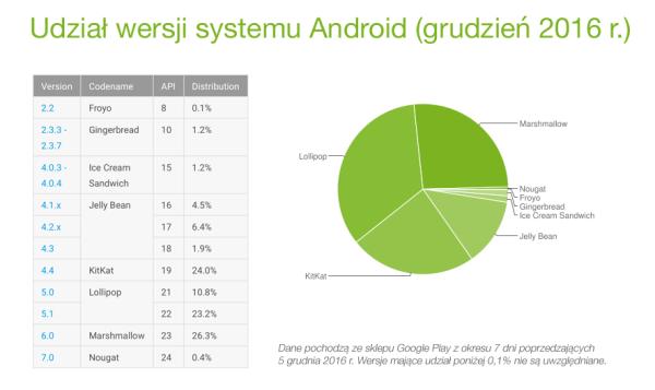 Udział wersji systemu Android w grudniu 2016 r.