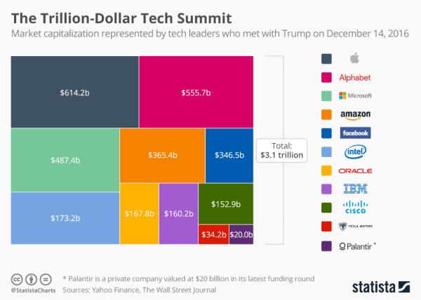 Jaka jest wartość największych firm technologicznych na świecie