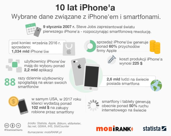 10 lat iPhone'a firmy Apple (2007-2017) - najważniejsze dane - mobigrafika