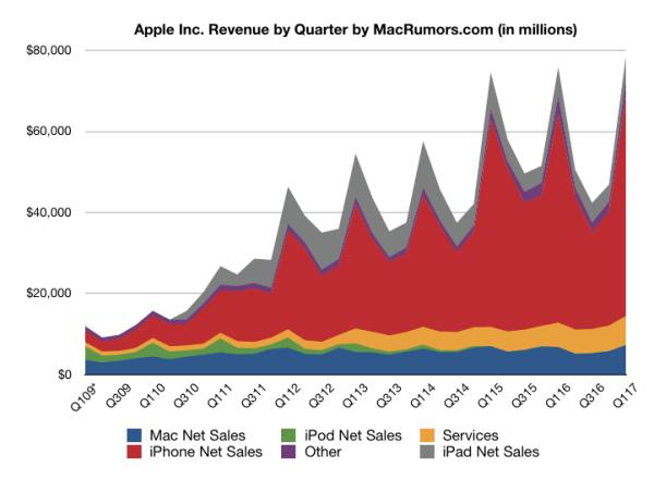 Rekordowe wyniki finansowe Apple'a za 1 kwartał 2017 r.