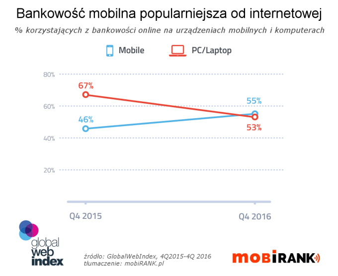 Bankowość mobilna popularniejsza od internetowej (4Q 2016)