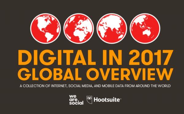 Mobile, digital i social media na świecie w 2017 roku