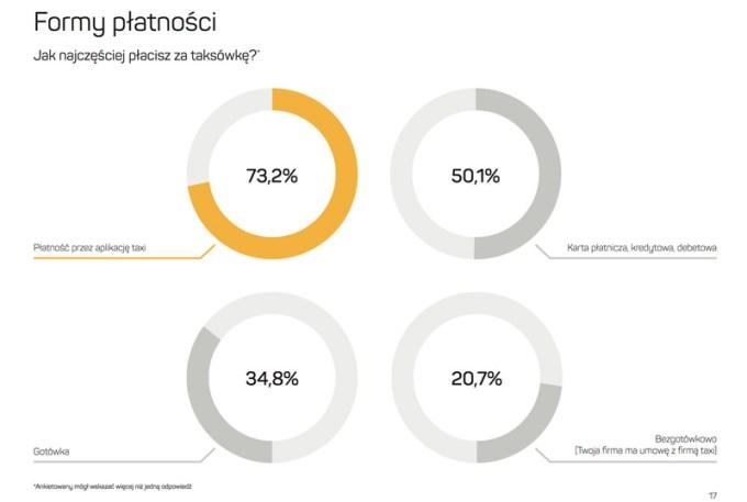 Formy płatności za taksówki w Polsce