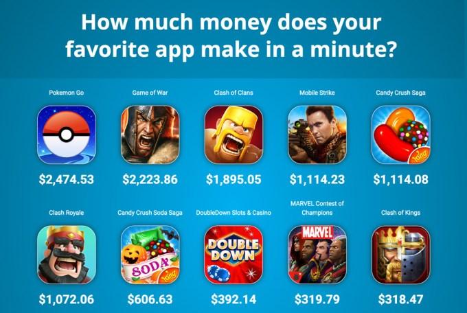 Ile zarabiają gry i aplikacje mobilne w ujęciu czasowym?
