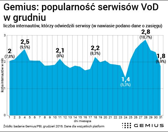 Popularność serwisów VOD w grudniu 2016 (Polska)