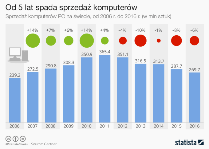 Sprzedaż komputerów PC na świecie od 2006 do 2016 roku (w mln sztuk)