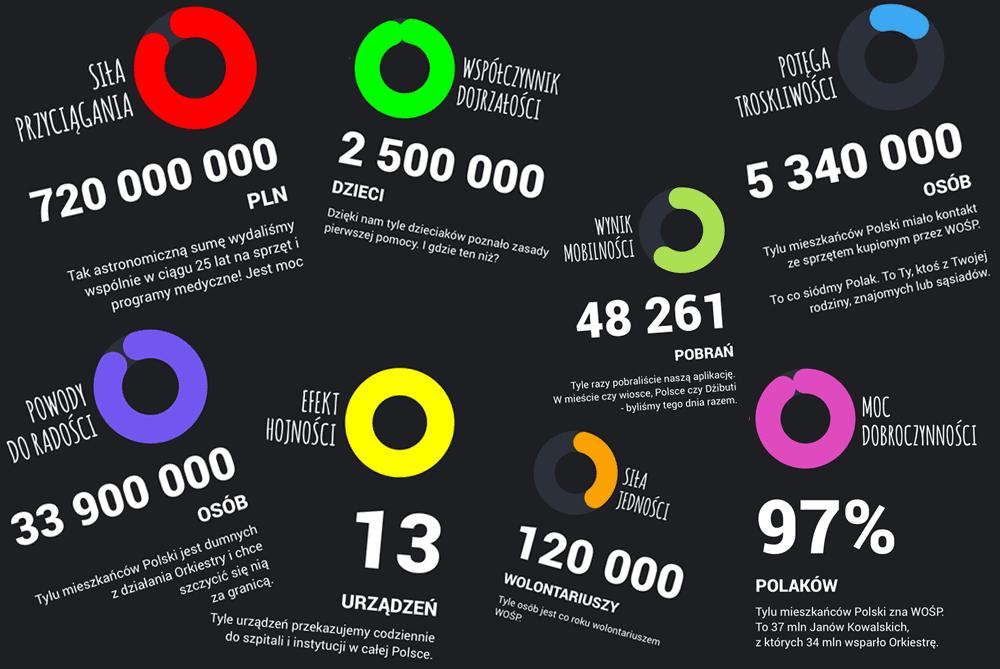 Statystyki WOŚP 2017 (aplikacja mobilna)