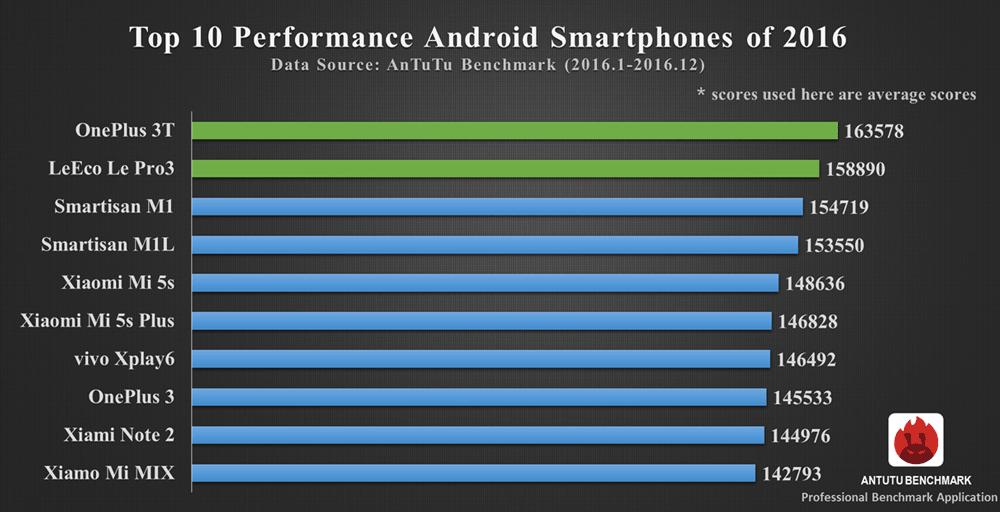 TOP 10 najbardziej wydajnych smartfonów z systemem Android 2016 roku