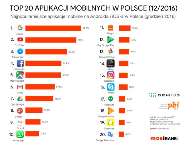 TOP 20 najpopularniejszych aplikacji mobilnych w Polsce 2016