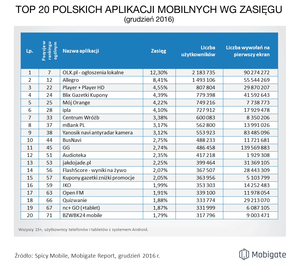 TOP 20 polskich aplikacji mobilnych w grudniu 2016 r.