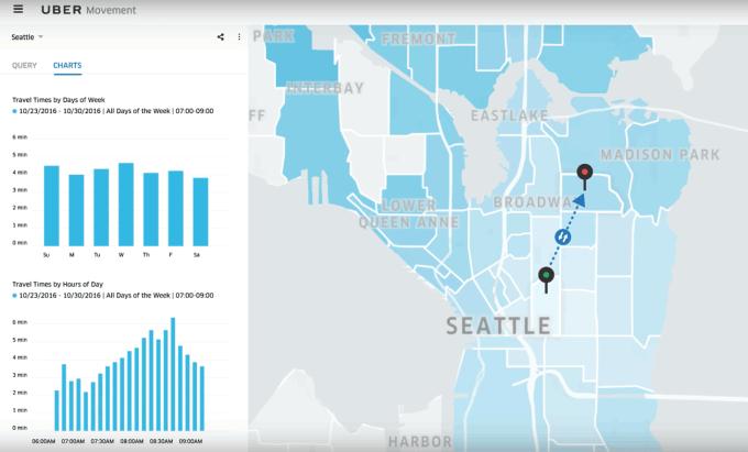Przykładowy screen z serwisu Movement - Seattle