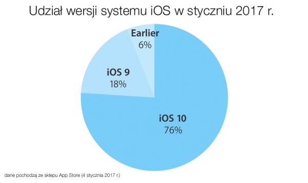 Udział wersji systemu iOS w styczniu 2017 r.