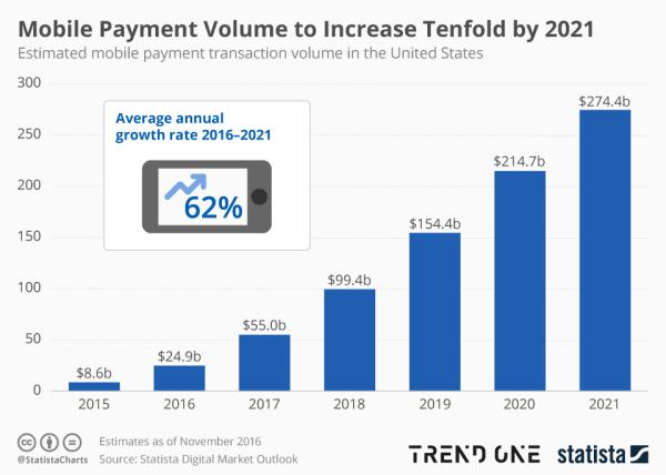 Wartość wolumenu płatności mobilnych wzrośnie 10-krotnie do 2021 r.