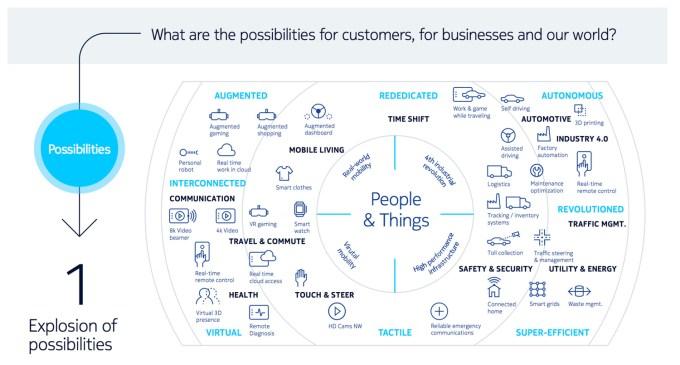 Możliwości i zastosowania sieci 5G dla użytkowników, biznesu, urbanizacji