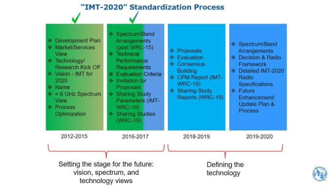 Proces standaryzacji IMT-2020 (5G)