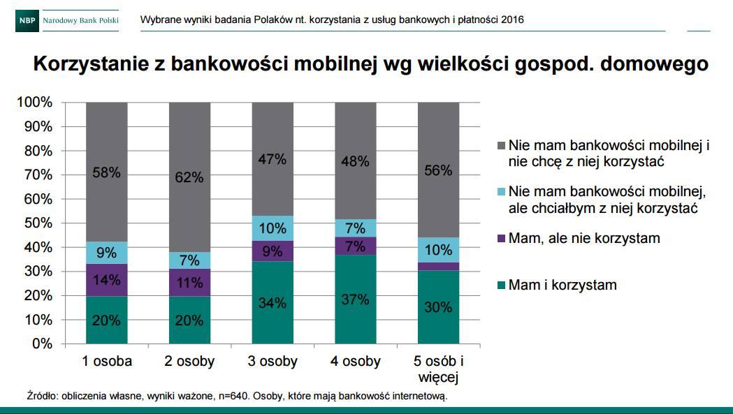 Korzystanie z bankowości mobilnej wg wielkości gospodarstwa domowego