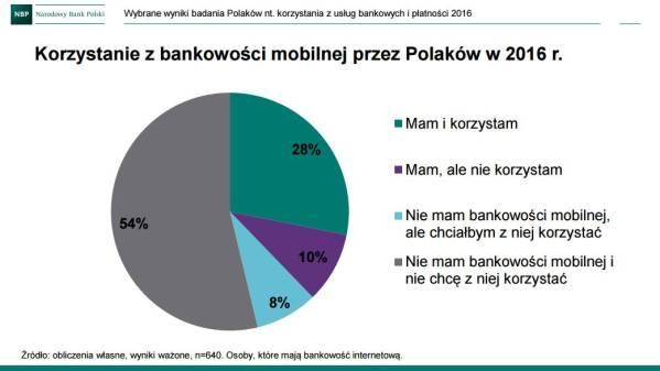Korzystanie z bankowości mobilnej przez Polaków w 2016 r.
