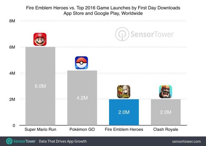 Liczba pobrań gier mobilnych Nintendo w ciągu 1 doby (w mln)