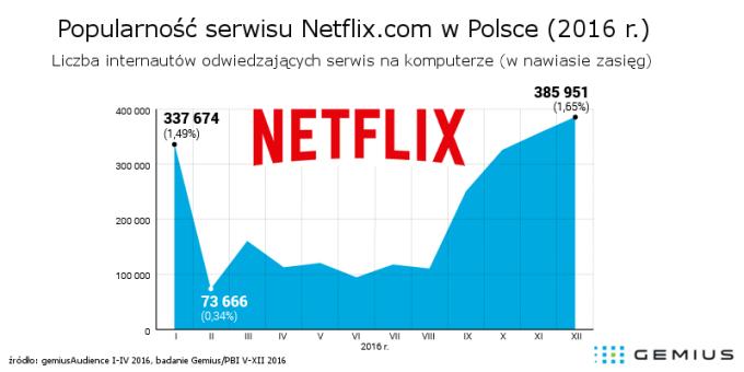 Statystyki serwisu Netflix.com na komputerach w Polsce (2016 r.)