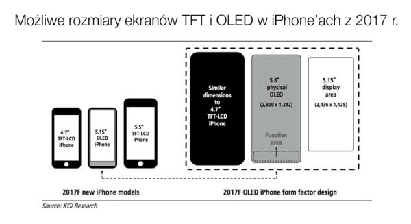"""W iPhone'ie 8 Touch ID zostanie zastąpiony """"obszarem funkcyjnym""""?"""