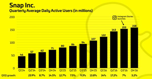 Wolniejszy przyrost użytkowników Snapchata