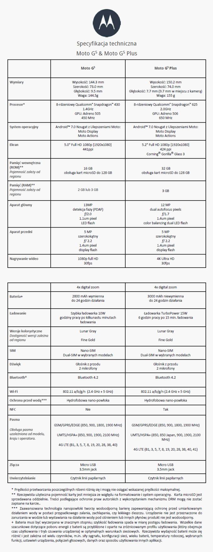 Porównanie parametrów technicznych Moto G5 i Moto G5 Plus