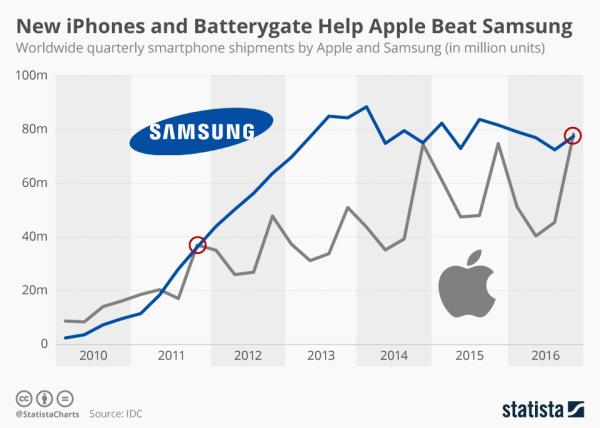 Apple po raz 1. od 5 lat sprzedało więcej smartfonów od Samsunga
