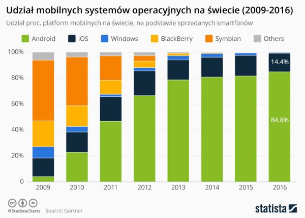 Udział mobilnych systemów operacyjnych na świecie (2009-2016)