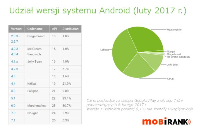 Udział wersji systemu Android (luty 2017 r.) - wykres i tabela