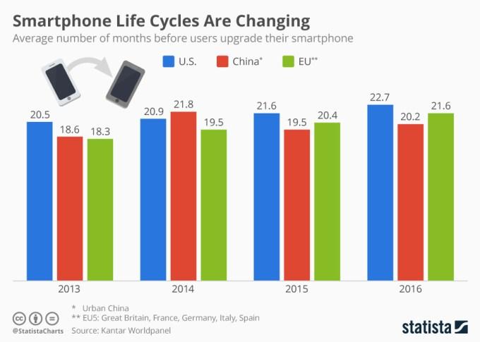 Cykl życia smartfonów (Europa, USA, Chiny, 2013-2016)