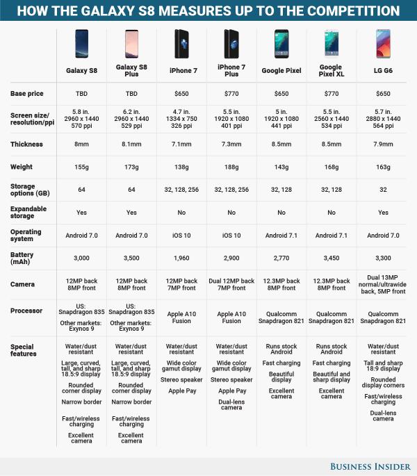 Porównanie Galaxy S8 z najlepszymi smartfonami na świecie