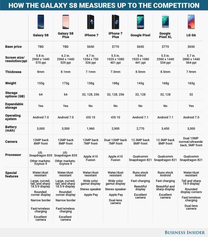 Porównanie specyfikacji technicznej Samsunga Galaxy S8 i S8 Plus