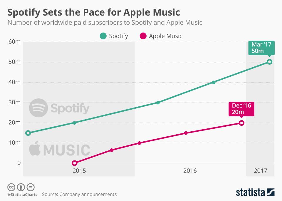 Liczba abonentów serwisów Spotify i Apple Music (zmiana w latach 2015-2017)