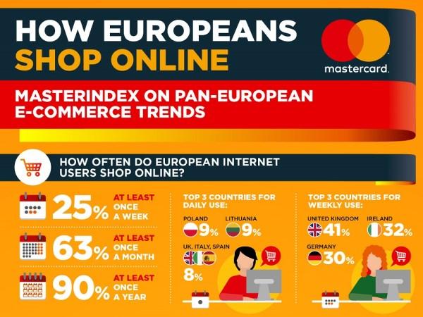 Polacy w europejskiej awangardzie nowoczesnych zakupów i płatności