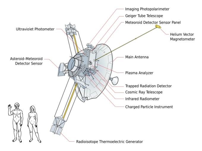 Budowa sondy Pioneer 10
