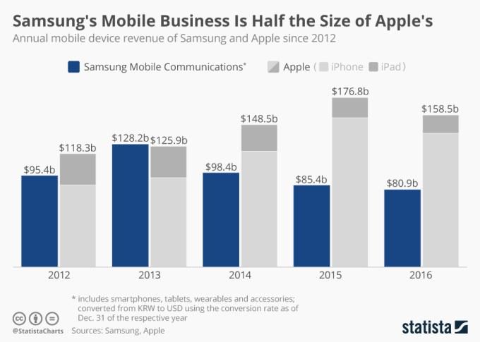 Porównanie przychodów Samsunga i Apple'a pochodzących ze sprzedaży urządzeń mobilnych w latach od 2012 do 2016 r.