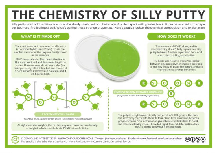 Skład chemiczny Silly Putty