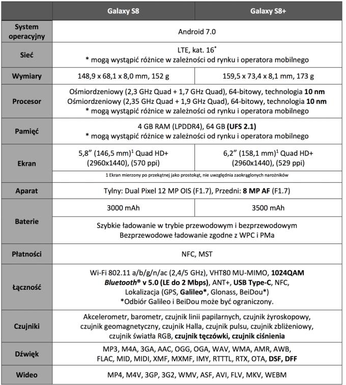 Specyfikacja techniczna Galaxy S8 i S8+