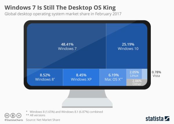 Windows 7 niepodzielnie króluje na desktopach