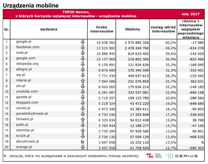 TOP 20 domen na urządzeniach mobilnych w Polsce (luty 2017 r.)