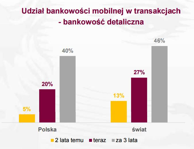 Udział bankowości mobilnej w transakcjach bankowych