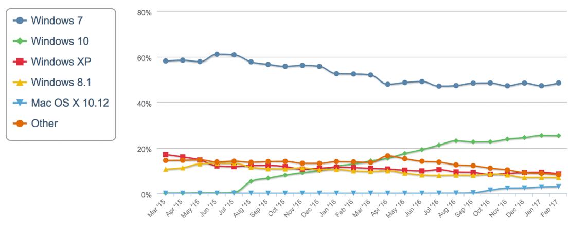 Udział wersji systemów operacyjnych na świecie -trend (2016-2017)