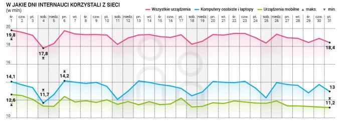 W jaki dni Polacy korzystali z internetu (wg urządzeń) - stan na 03.2017