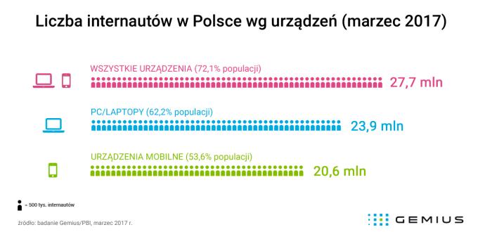 Liczba internautów w Polsce według rodzaju urządzenia (stan na marzec 2017 r.)