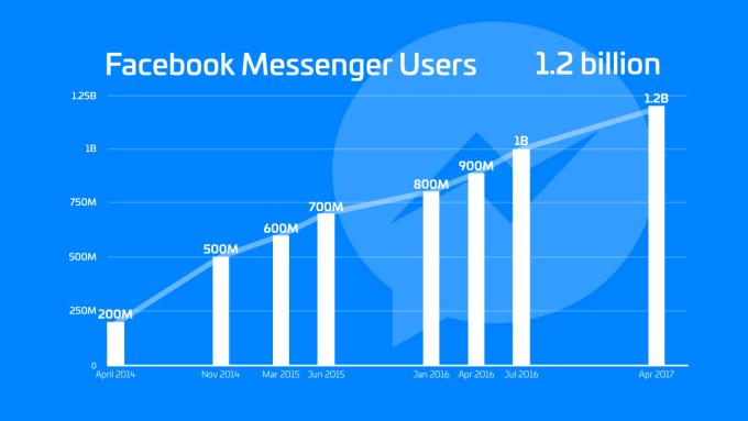 Liczba użytkowników Facebook Messengera od 2014 do 2017 r. (wykres)
