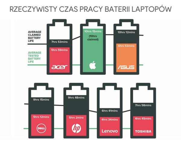 Prawdziwa żywotność baterii laptopów