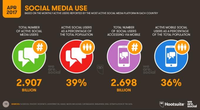 Social media na świecie - statystyki (2Q 2017)