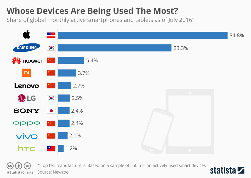 TOP 10 najczęściej używanych urządzeń mobilnych wg marki (od lipca 2016 r.)