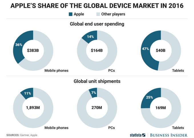 Udział firmy Apple w rynku urządzeń w 2016 r. (sprzedaż i liczba)