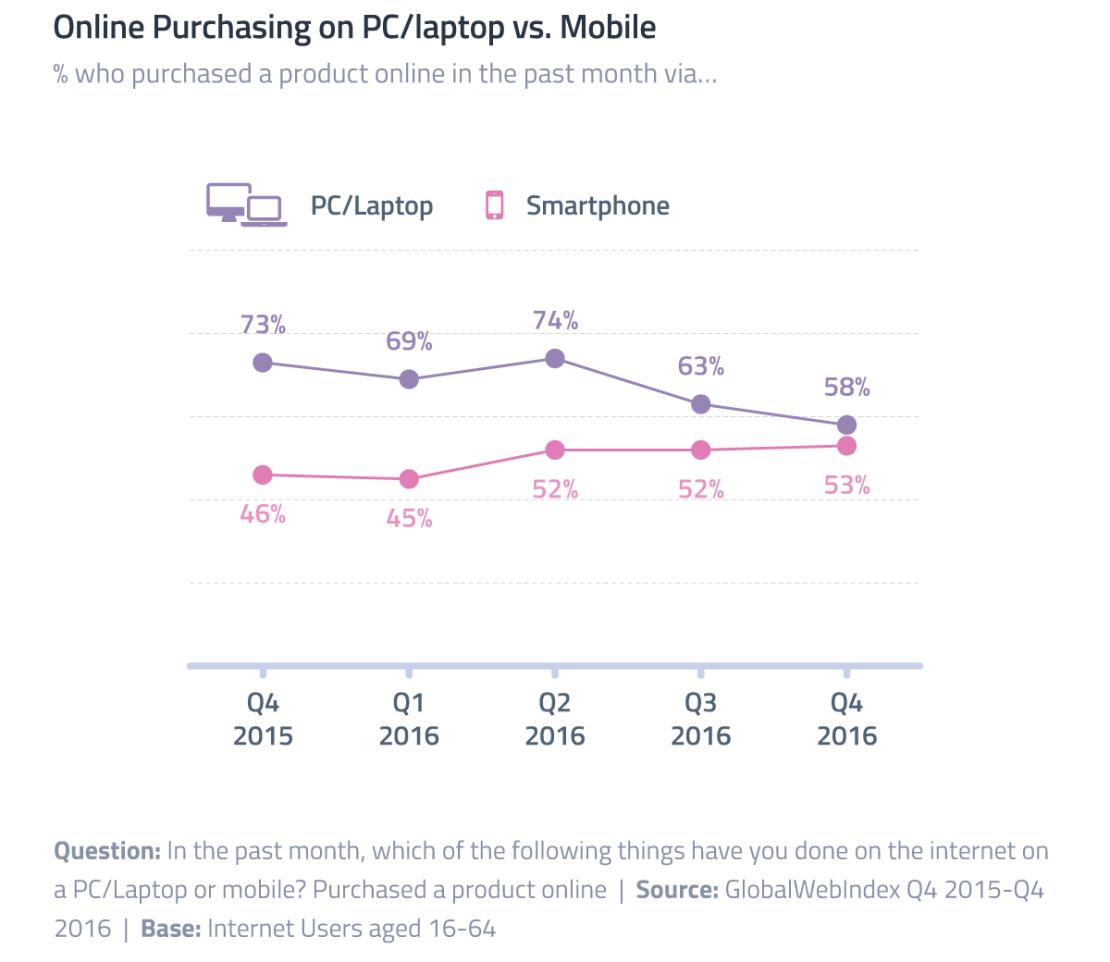 Zakupy online wg urządzenia (komputery vs. smartfony)